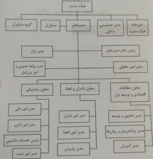 چازت سازمانی بورس تهران