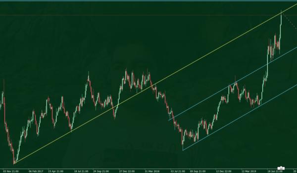 تحلیل قیمت طلا